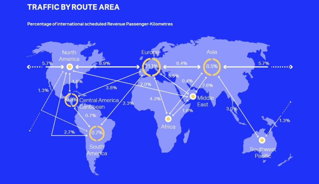 IATA traffic by route area